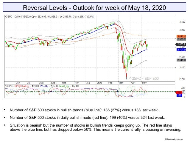 Reversal Levels - Outlook for week of May 18, 2020  Number of S&P 500 stocks in bullish trends (blue line): 135 (27%) ver...