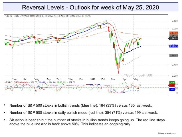 Reversal Levels - Outlook for week of May 25, 2020  Number of S&P 500 stocks in bullish trends (blue line): 164 (33%) ver...