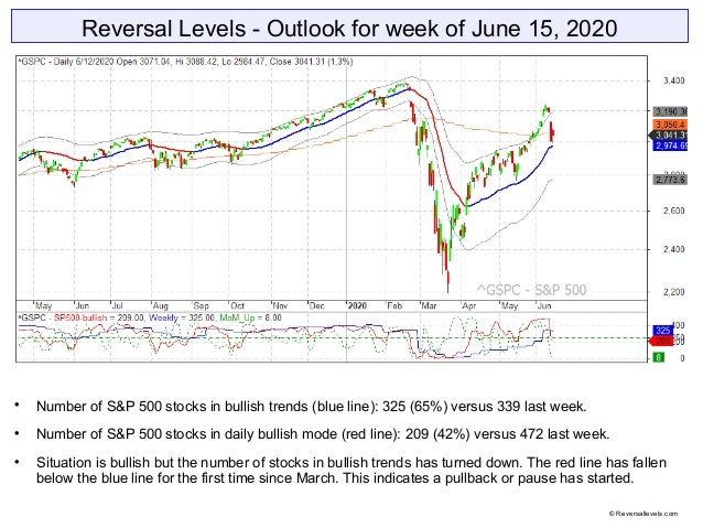 Reversal Levels - Outlook for week of June 15, 2020  Number of S&P 500 stocks in bullish trends (blue line): 325 (65%) ve...