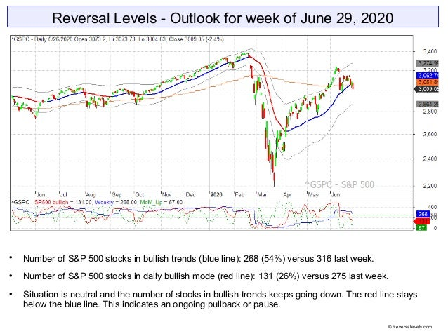 Reversal Levels - Outlook for week of June 29, 2020  Number of S&P 500 stocks in bullish trends (blue line): 268 (54%) ve...