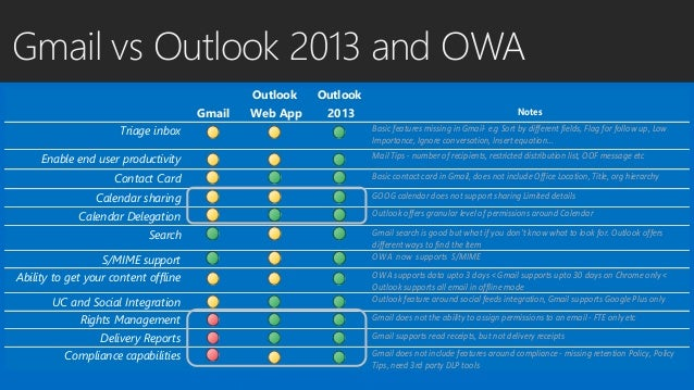 outlook  outlook web app  owa  and gmail comparison  which