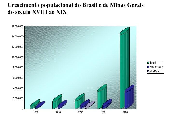 Crescimento populacional do Brasil e de Minas Gerais  do século XVIII ao XIX