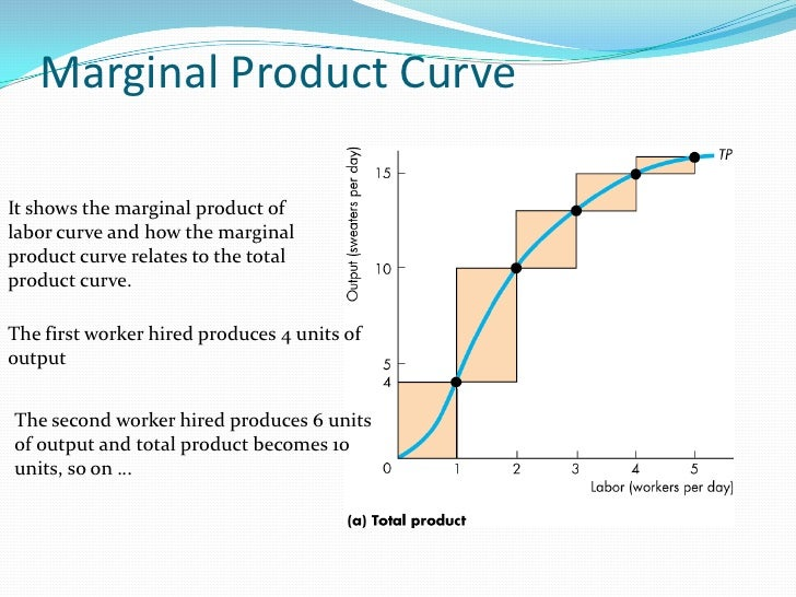 total product average product and marginal product