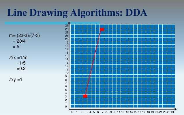 Dda Line Drawing Algorithm With Solved Example : Output primitives computer graphics c version