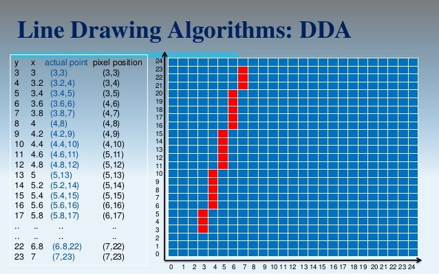 Dda Line Drawing Algorithm In Computer Graphics Pdf : Output primitives computer graphics c version