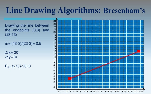 Bresenham Line Drawing Algorithm Negative Slope : Output primitives computer graphics c version
