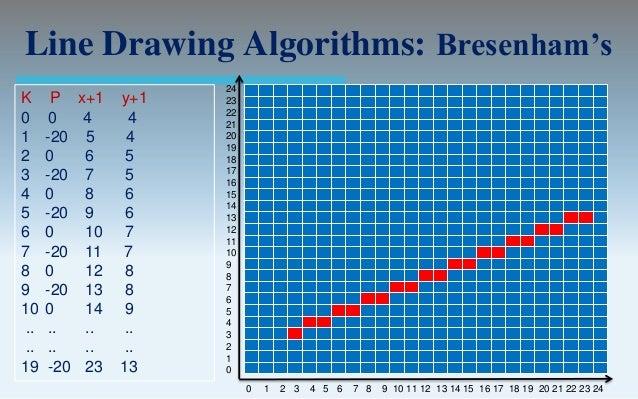 Line Drawing Algorithm Bresenham Code C : Bresenham s line algorithm for slope u c saloni baweja