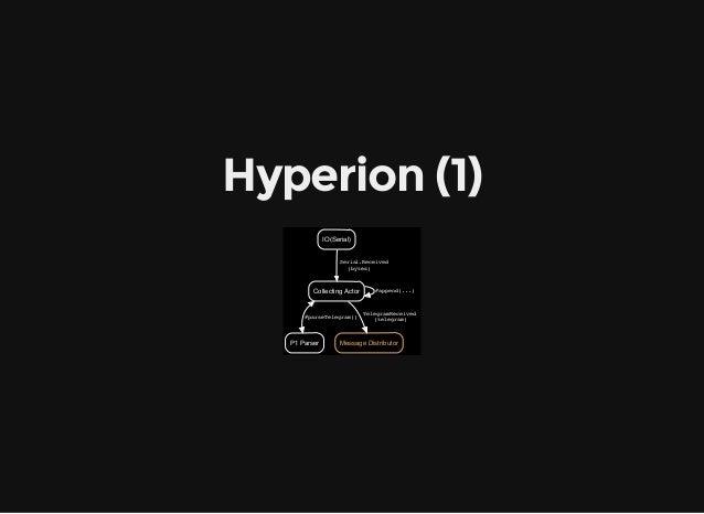 Hyperion(1) Collecting Actor #append(...) P1 Parser #parseTelegram()  Message Distributor TelegramReceived  (tel...