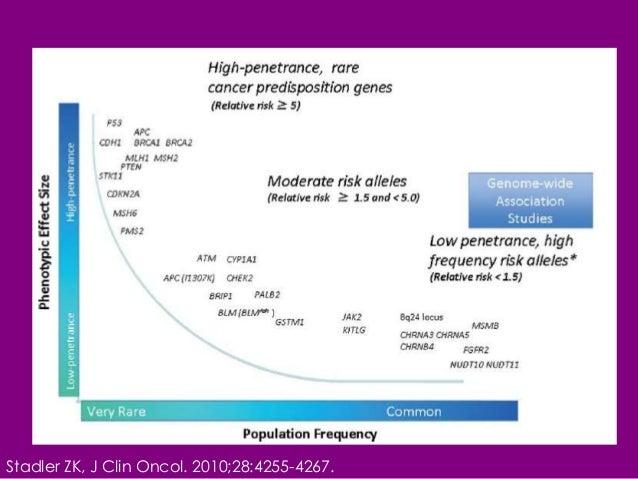 Bracks test for gene breast cancer