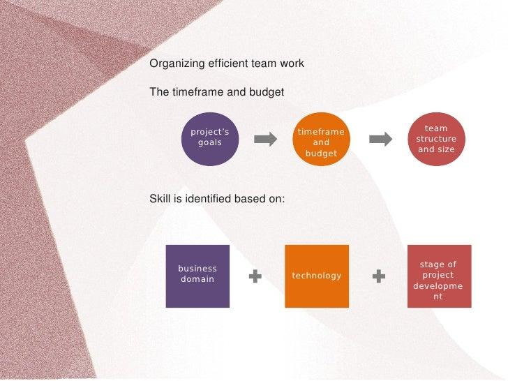 Organizingefficientteamwork      Thetimeframeandbudget               project's                   timeframe     team ...