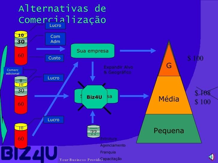 Alternativas de Comercialização Pequena Sua empresa 60 60 30 60 30 ?? 10 10 10 Sua empresa Média G Biz4U 8 $ 108 $ 100 $ 1...