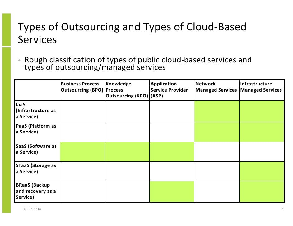 outsourcing and on demand computing In order to distinguish cloud computing from other forms of outsourcing, cssf provides a definition of cloud computing based on those of authoritative international organizations (ie, nist and enisa) as per this definition, cloud computing is a model for enabling ubiquitous, convenient, on-demand.