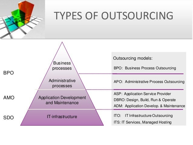 Outsourcing and Vendor management