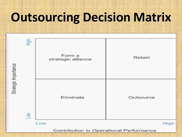outsourcing risks the use of a vendor to support your desktop computers Outsourcing certain components of your business process helps the organization to shift certain responsibilities to the outsourced vendor since the outsourced vendor is a specialist, they plan your risk-mitigating factors better.