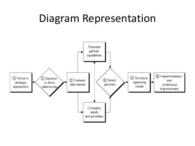 Outsourcing of supply chain management continuous improvement 5 diagram representation ccuart Gallery