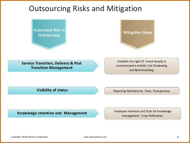 outsourcing of information systems risk Offshore outsourcing includes security risks offshore outsourcing: a look at the security risks by engineers access to computer systems located within your.