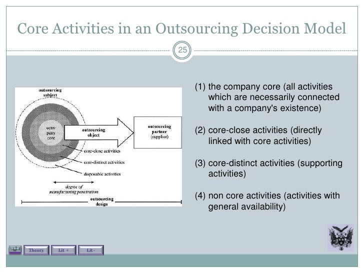 outsourcing theory Our research contributes to the information systems (is) outsourcing literature   the results are highly significant for outsourcing theory and practice, not least.