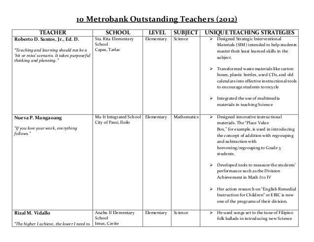 Outstanding Metrobank Teachers