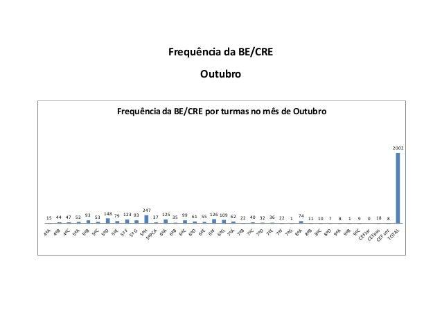Frequência da BE/CRE Outubro 15 44 47 52 93 53 148 79 123 93 247 37 125 35 99 61 55 126 109 62 22 40 32 36 22 1 74 11 10 7...