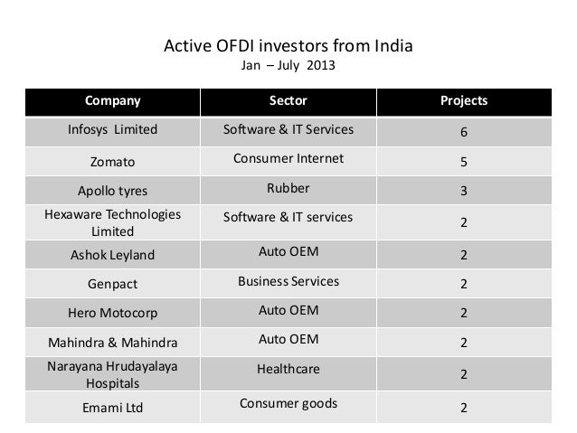 outward fdi from india investment tracker sparta strategy