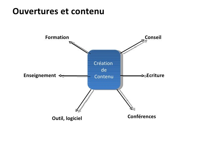 Création  de Contenu Conseil Ecriture Conférences Outil, logiciel Enseignement Formation Ouvertures et contenu