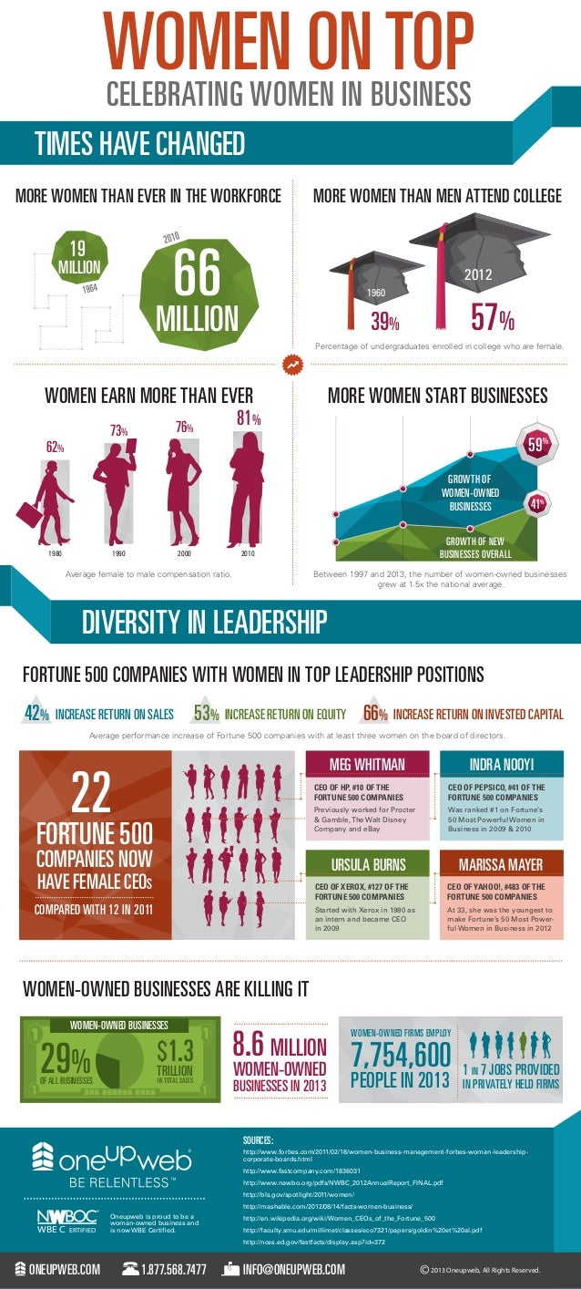 WOMEN ONBUSINESS TOP CELEBRATING WOMEN IN TIMES HAVE CHANGED MORE WOMEN THAN EVER IN THE WORKFORCE  19  MORE WOMEN THAN ME...