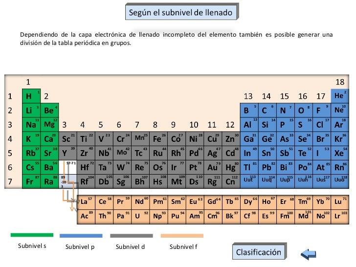 La tabla peridica lantnidos actnidos 118 8 urtaz Choice Image