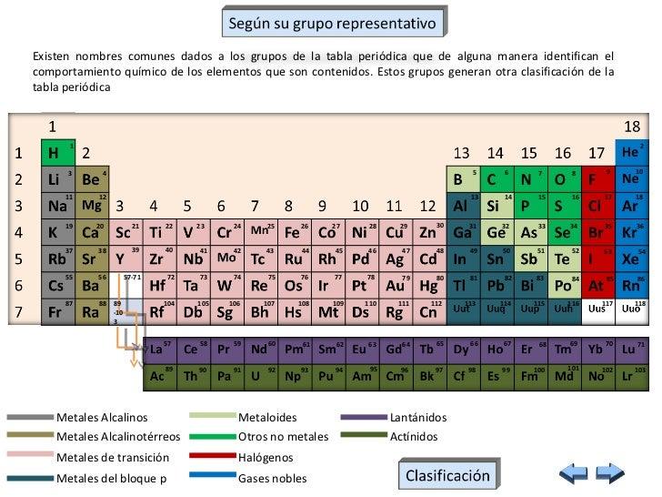 Sólido Líquido Desconocido Gaseoso 118; 7. Existen Nombres Comunes Dados A  Los Grupos De La Tabla Periódica ...