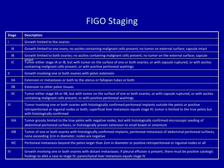 FIGO Staging Stage Description I Growth limited to the ovaries IA Growth limited to one ovary; no ascites containing malig...