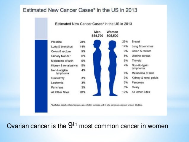 Ovarian Endometrial Cancer