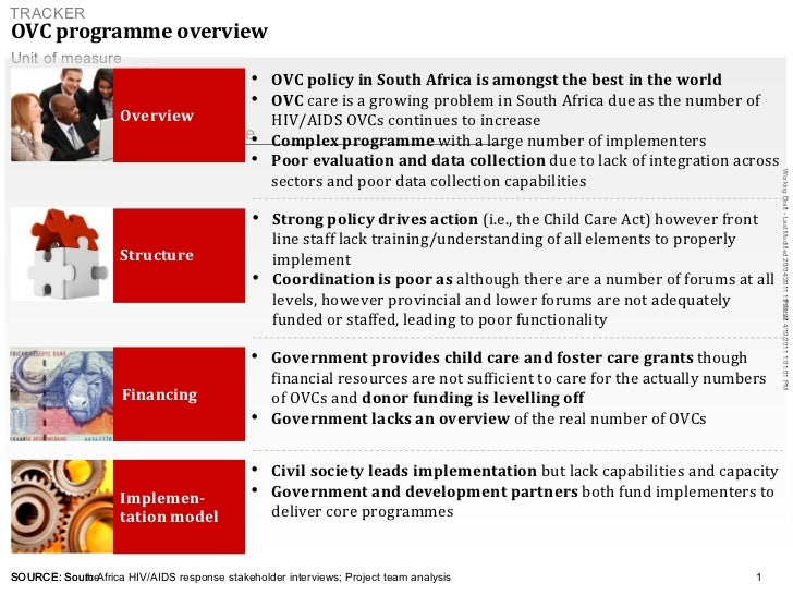 OVC programme overview   SOURCE: South Africa HIV/AIDS response stakeholder interviews; Project team analysis <ul><ul><ul>...