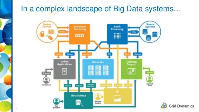 3 in a complex landscape of big data systems malvernweather Gallery