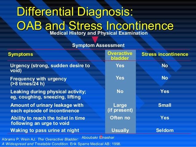 Management of Overactive BladdervFor Gynecologist