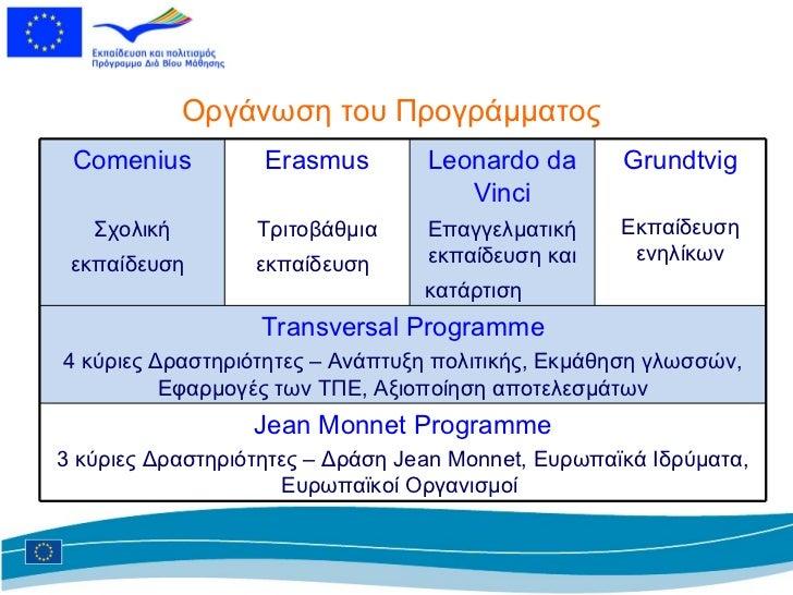 Οργάνωση του Προγράμματος Comenius Σχολική εκπαίδευση   Erasmus Τριτοβάθμια εκπαίδευση   Leonardo da Vinci Επαγγελματική ε...