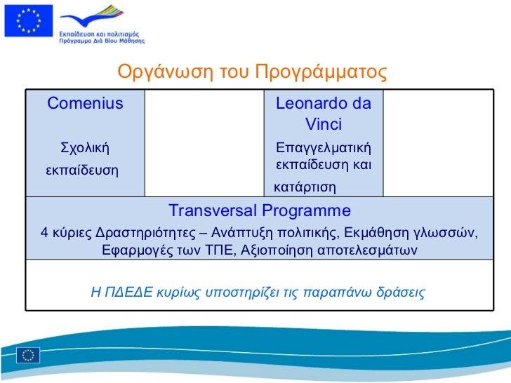 Οργάνωση του Προγράμματος Comenius Σχολική εκπαίδευση   Leonardo da Vinci Επαγγελματική εκπαίδευση και κατάρτιση  Transver...