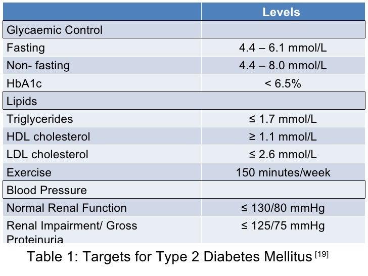 Cholesterol level chart in mmoll edgrafik