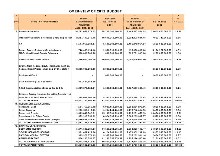 OVER-VIEW OF 2012 BUDGET 1                            2                                                   3               ...