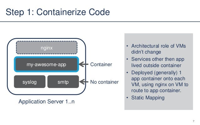 Overcoming 5 Common Docker Challenges: How We Do It at