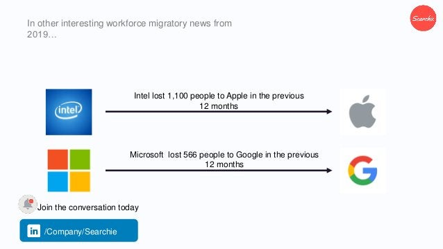 In other interesting workforce migratory news from 2019… Intel lost 1,100 people to Apple in the previous 12 months Micros...