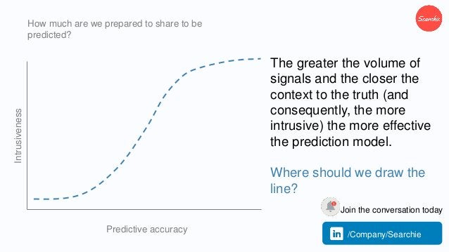 How much are we prepared to share to be predicted? Predictive accuracy Intrusiveness The greater the volume of signals and...