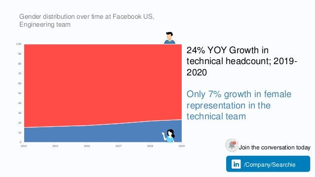 Gender distribution over time at Facebook US, Engineering team 24% YOY Growth in technical headcount; 2019- 2020 Only 7% g...