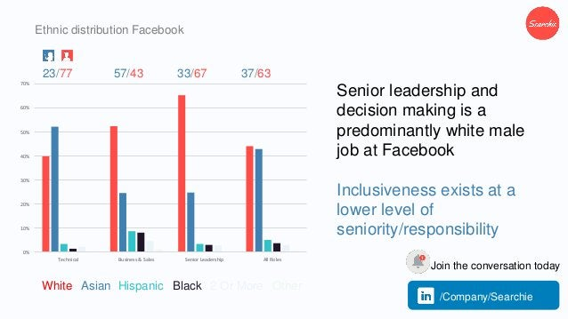 Ethnic distribution Facebook Senior leadership and decision making is a predominantly white male job at Facebook Inclusive...