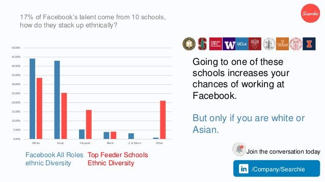 17% of Facebook's talent come from 10 schools, how do they stack up ethnically? Going to one of these schools increases yo...