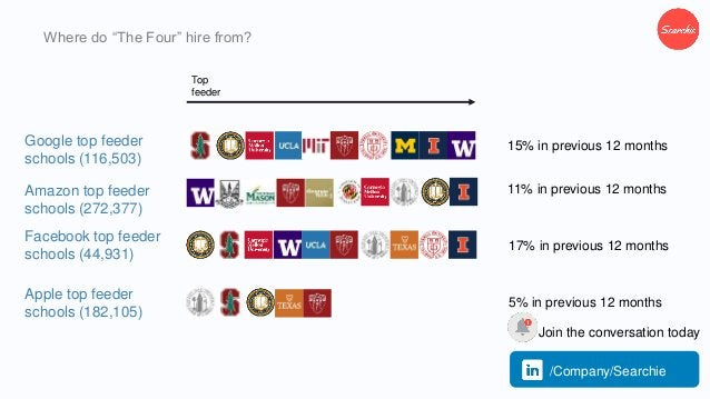 """Where do """"The Four"""" hire from? Facebook top feeder schools (44,931) Google top feeder schools (116,503) 15% in previous 12..."""