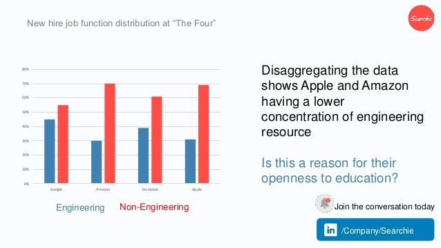 """New hire job function distribution at """"The Four"""" Disaggregating the data shows Apple and Amazon having a lower concentrati..."""