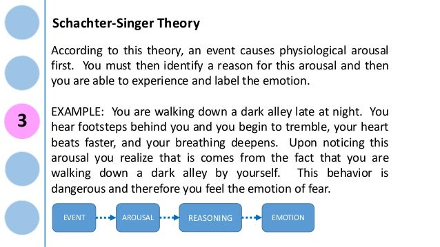 critic of schachter singer emotion theory The two-factor theory of emotion, or schachter-singer theory, states that emotion is a function of both cognitive factors and physiological arousalaccording to the theory, people search the immediate environment for emotionally relevant cues to label and interpret unexplained physiological arousal.