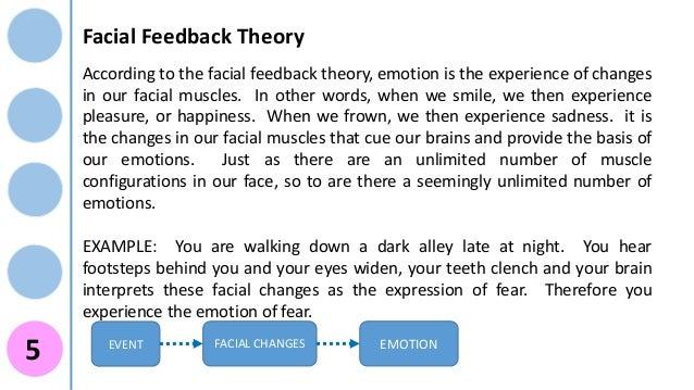 a report about the facial feedback hypothesis Different emotional states induced by facial feedback we examine  keystroke and a self-report  the goal of this study is to validate the hypothesis about the.