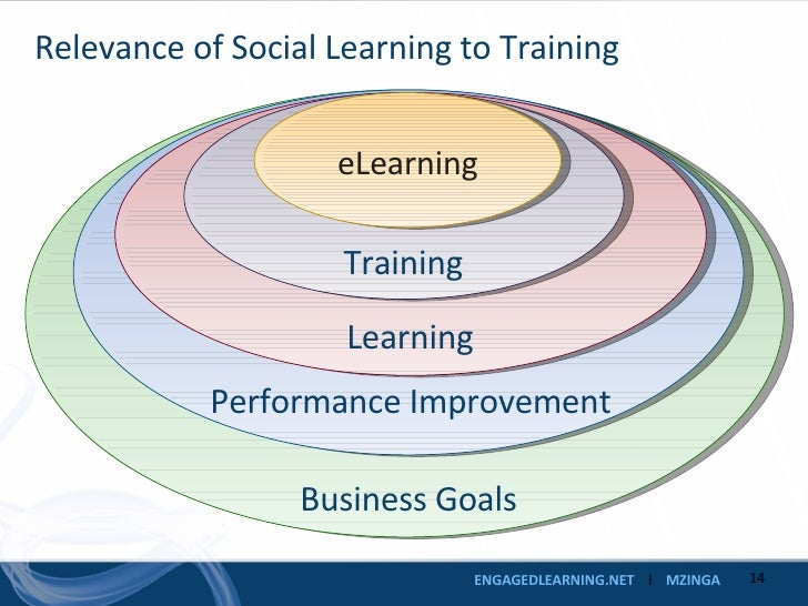 Relevance of Social Learning to Training eLearning Business Goals Performance Improvement Learning Training