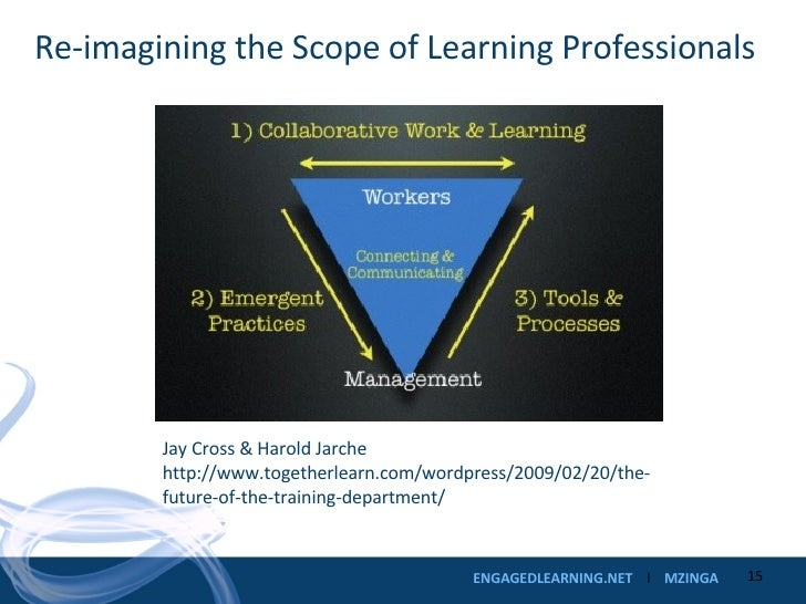 Re-imagining the Scope of Learning Professionals Jay Cross & Harold Jarche http://www.togetherlearn.com/wordpress/2009/02/...