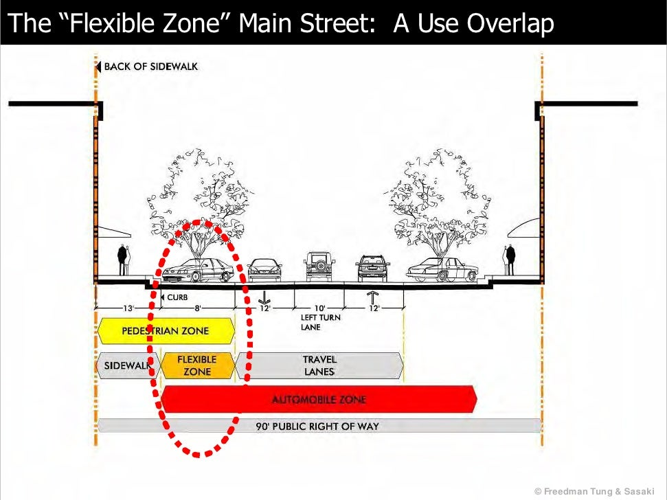 Overlap Diagram Street Use Block And Schematic Diagrams
